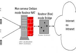 Debian8-routeurNAT