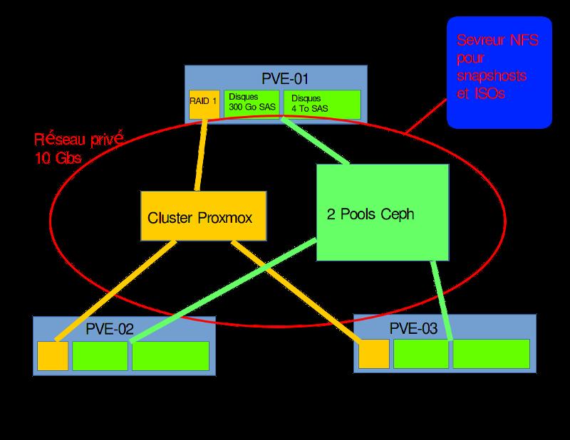 Proxmox 4 x : mise en place d'un Cluster HA avec Ceph | memo-linux com