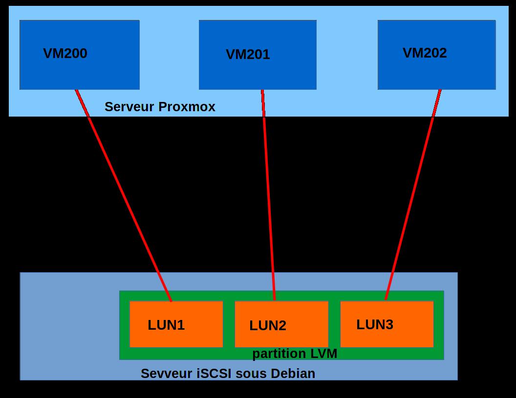 Installer un serveur iSCSI avec LVM sous Debian 8   memo